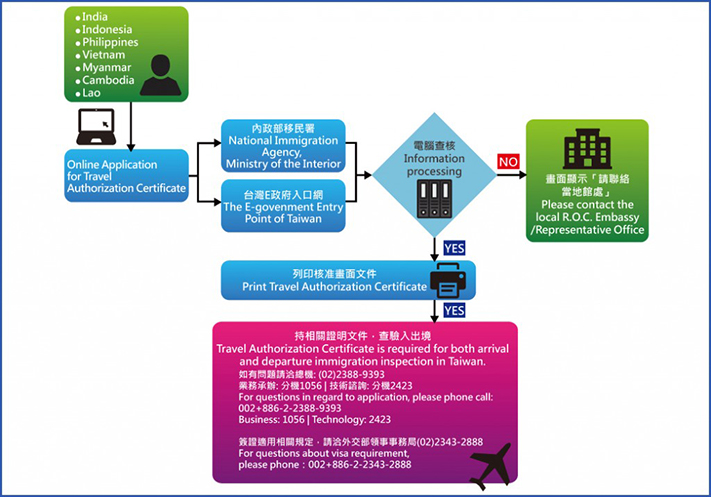 Giấy chứng nhận tài chính du lịch Đài Loan